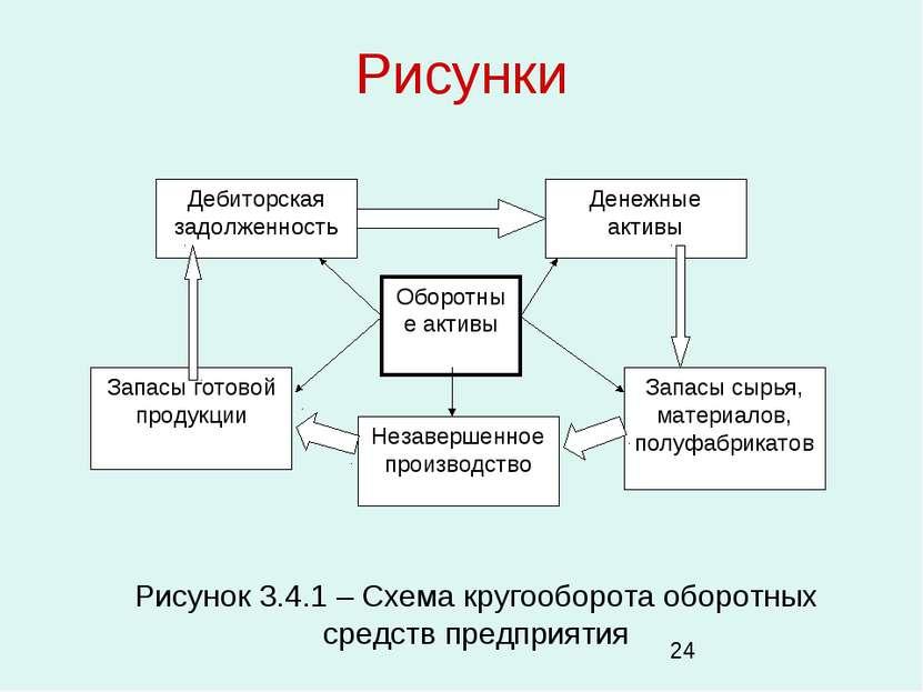 Рисунки Рисунок 3.4.1 – Схема кругооборота оборотных средств предприятия