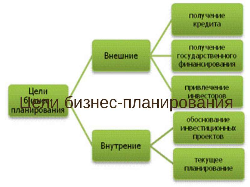 Цели бизнес-планирования