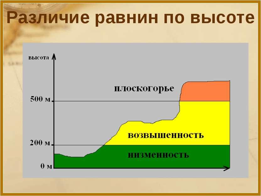 Различие равнин по высоте