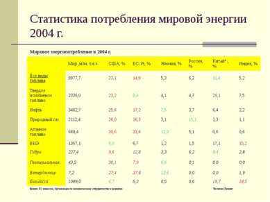 Статистика потребления мировой энергии 2004 г. Мировое энергопотребление в 20...