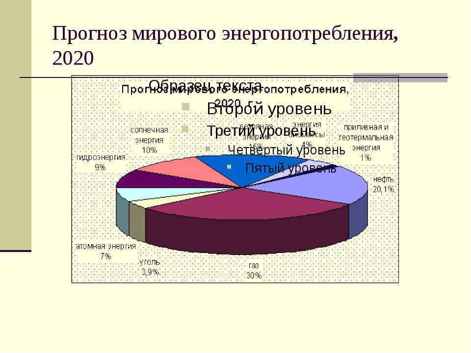Прогноз мирового энергопотребления, 2020