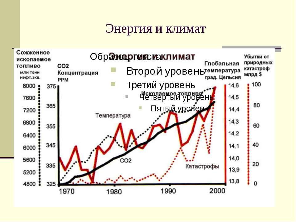 Энергия и климат