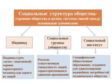 Социальные структура общества- строение общества в целом, система связей межд...