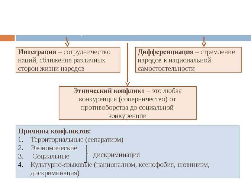 Межэтнические отношения и национальная политика Интеграция – сотрудничество н...