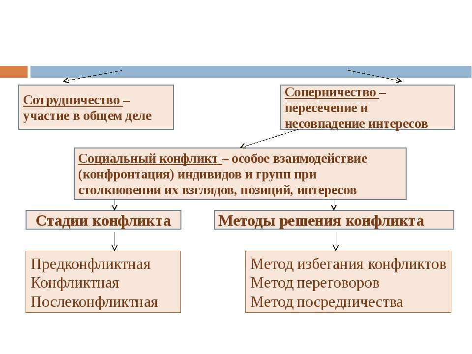 Формы социального взаимодействия Сотрудничество – участие в общем деле Стадии...