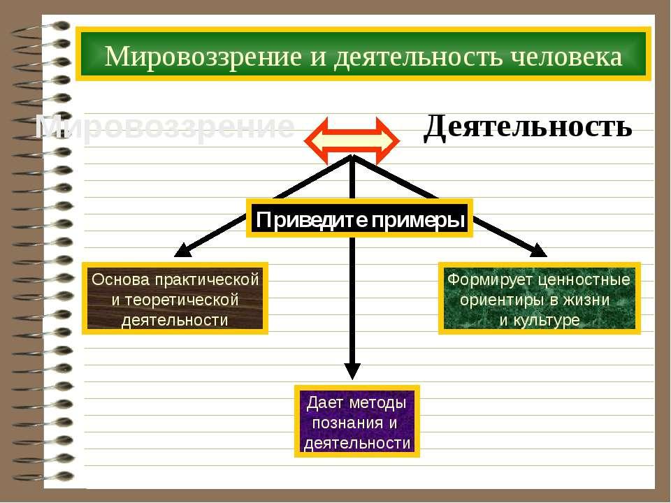 Мировоззрение и деятельность человека Мировоззрение Деятельность Приведите пр...