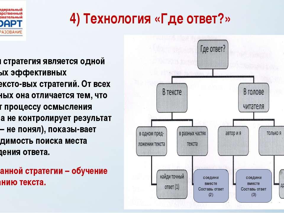 4) Технология «Где ответ?» Данная стратегия является одной из самых эффективн...