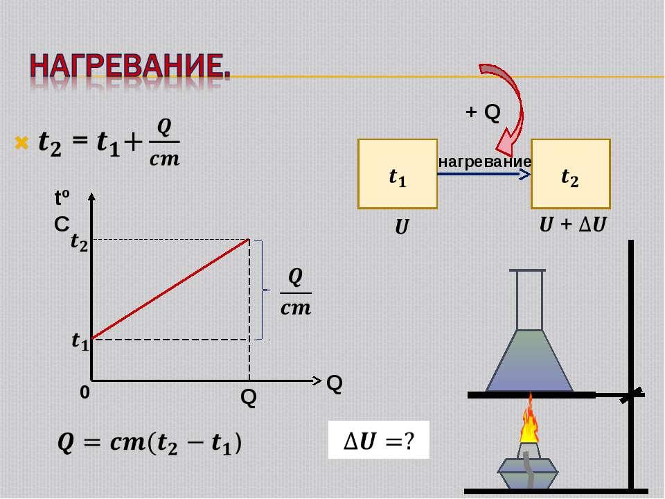 tºC Q 0 нагревание + Q Q
