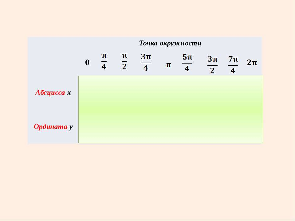 Точка окружности 0 Абсциссах 1 0 - 1 0 1 Ординатау 0 1 0 - 1 0