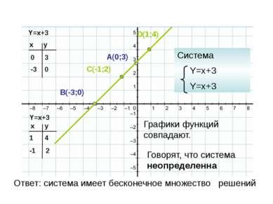 Y=x+3 Y=x+3 x y 0 -3 x y 1 -1 3 0 4 2 A(0;3) B(-3;0) C(-1;2) D(1;4) Система Y...