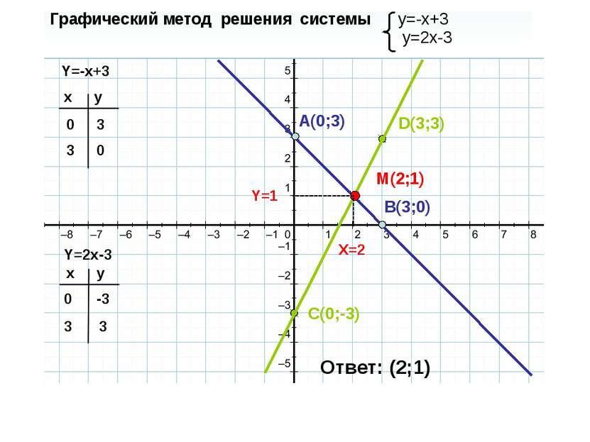 Графический метод решения системы y=-x+3 y=2x-3 Y=-x+3 Y=2x-3 x y 0 3 x y 0 3...