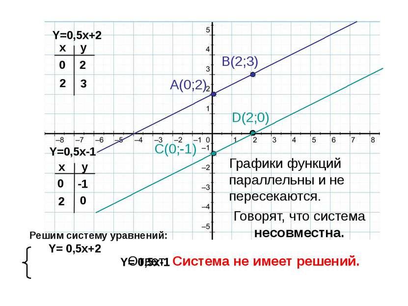 Y=0,5x-1 Y=0,5x+2 x x y y 0 2 2 3 0 -1 2 0 A(0;2) B(2;3) C(0;-1) D(2;0) Решим...