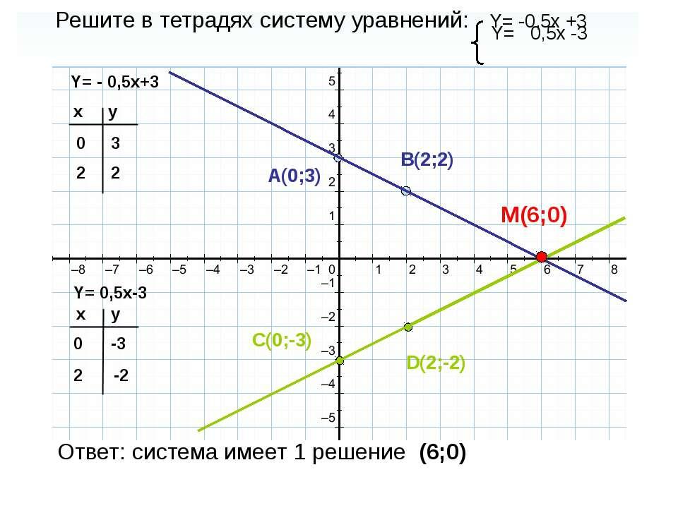 Решите в тетрадях систему уравнений: Y= -0,5x +3 Y= 0,5x -3 Y= - 0,5x+3 Y= 0,...
