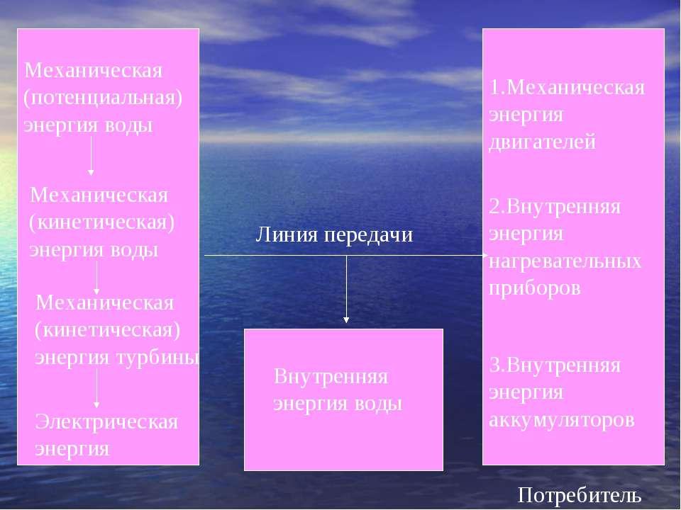 Механическая (потенциальная) энергия воды Механическая (кинетическая) энергия...