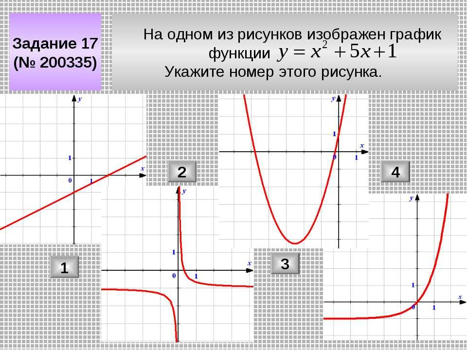 На одном из рисунков изображен график функции Укажите номер этого рисунка. За...
