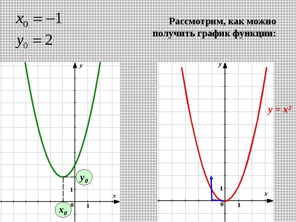 х0 у0 Рассмотрим, как можно получить график функции: у = х2