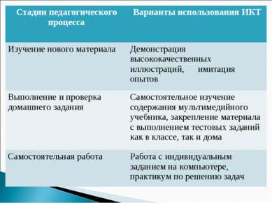Стадии педагогического процесса Варианты использования ИКТ Изучение нового ма...