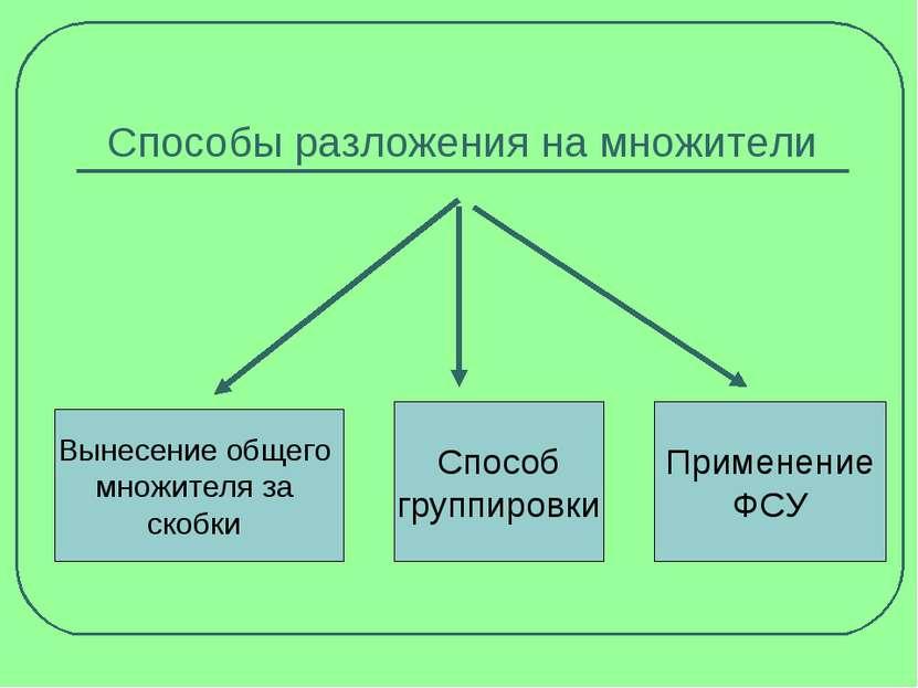 Способы разложения на множители Способ группировки Применение ФСУ Вынесение о...