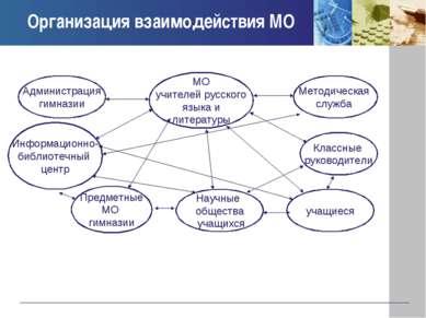 Организация взаимодействия МО МО учителей русского языка и литературы Админис...