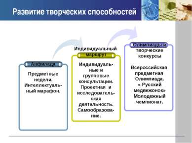 Развитие творческих способностей Индивидуальный маршрут Олимпиады и творчески...