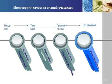 Мониторинг качества знаний учащихся затруднений Выявление коррекция Группа ри...