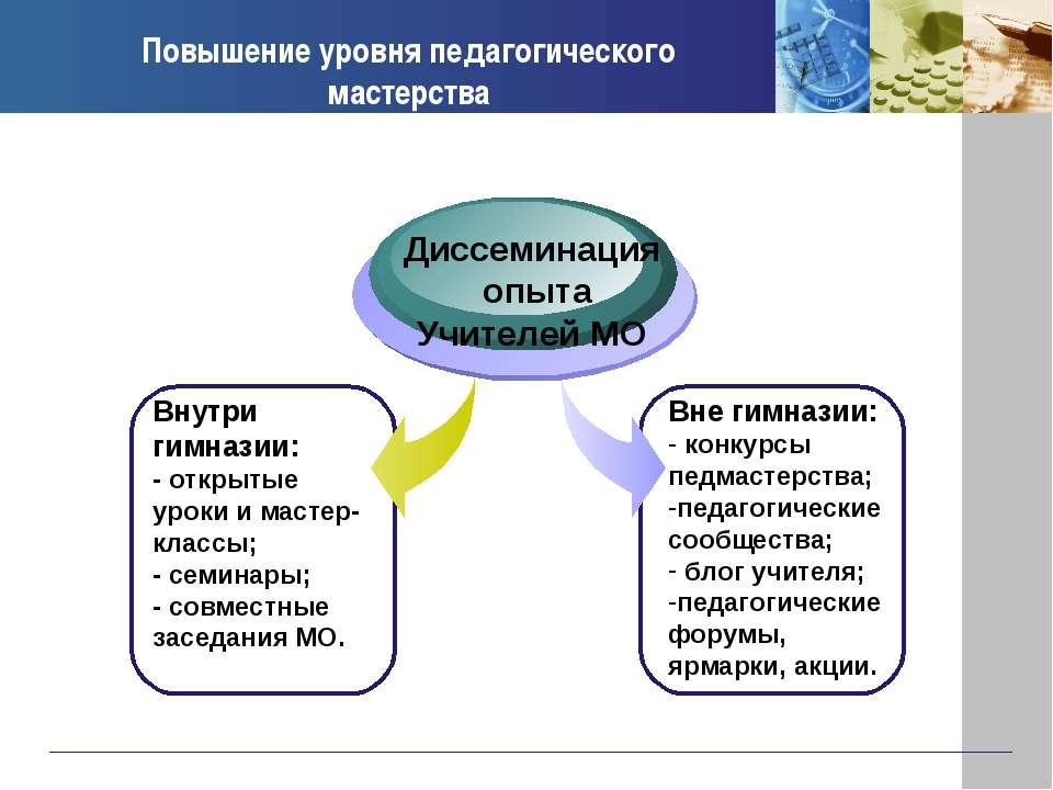 Повышение уровня педагогического мастерства Внутри гимназии: - открытые уроки...