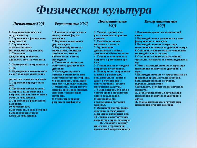 Физическая культура Личностные УУД Регулятивные УУД Познавательные УУД Коммун...