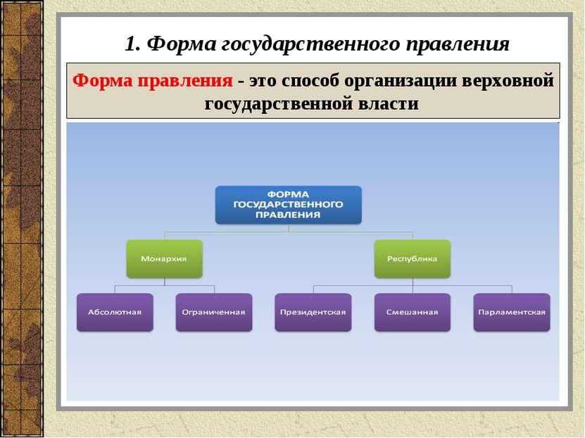 1. Форма государственного правления Форма правления - это способ организации ...