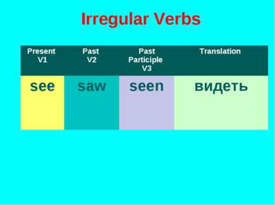 Irregular Verbs Present V1 Past V2 Past Participle V3 Translation see saw see...