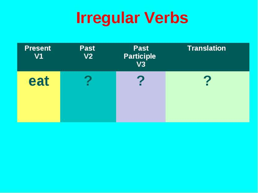 Irregular Verbs Present V1 Past V2 Past Participle V3 Translation eat ? ? ?