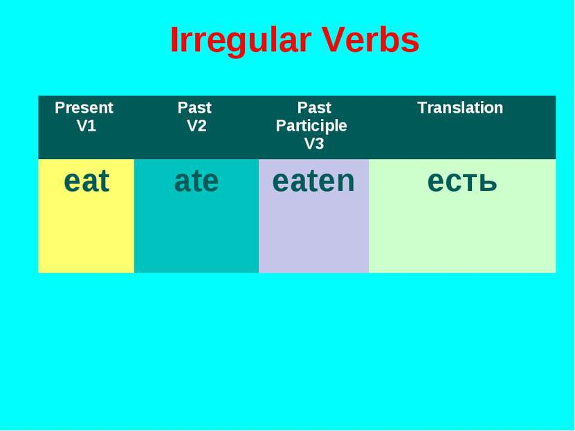 Irregular Verbs Present V1 Past V2 Past Participle V3 Translation eat ate eat...