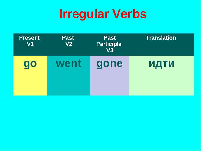 Irregular Verbs Present V1 Past V2 Past Participle V3 Translation go went gon...