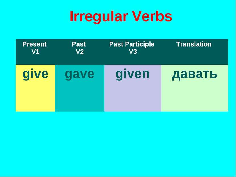 Irregular Verbs Present V1 Past V2 Past Participle V3 Translation give gave g...