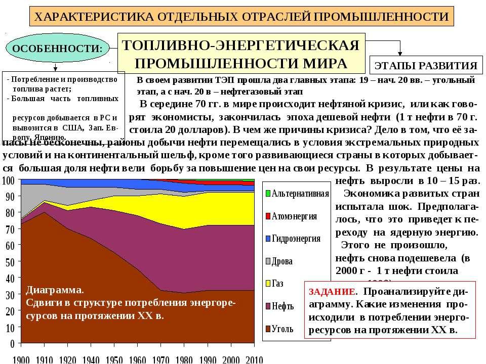 ХАРАКТЕРИСТИКА ОТДЕЛЬНЫХ ОТРАСЛЕЙ ПРОМЫШЛЕННОСТИ ТОПЛИВНО-ЭНЕРГЕТИЧЕСКАЯ ПРОМ...
