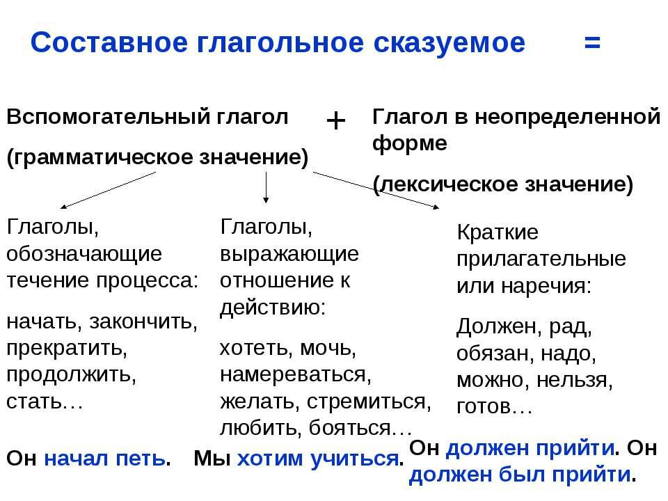 Составное глагольное сказуемое = Вспомогательный глагол (грамматическое значе...