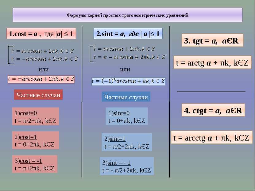 Формулы корней простых тригонометрических уравнений 1.cost = а , где |а| ≤ 1 ...