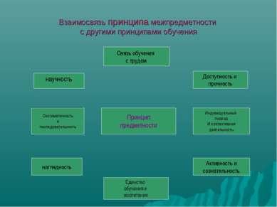 Взаимосвязь принципа межпредметности с другими принципами обучения Связь обуч...