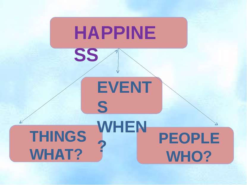 HAPPINESS EVENTS WHEN? THINGS WHAT? PEOPLE WHO?