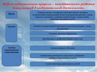 Модель педагогического процесса – познавательного развития дошкольников в изо...