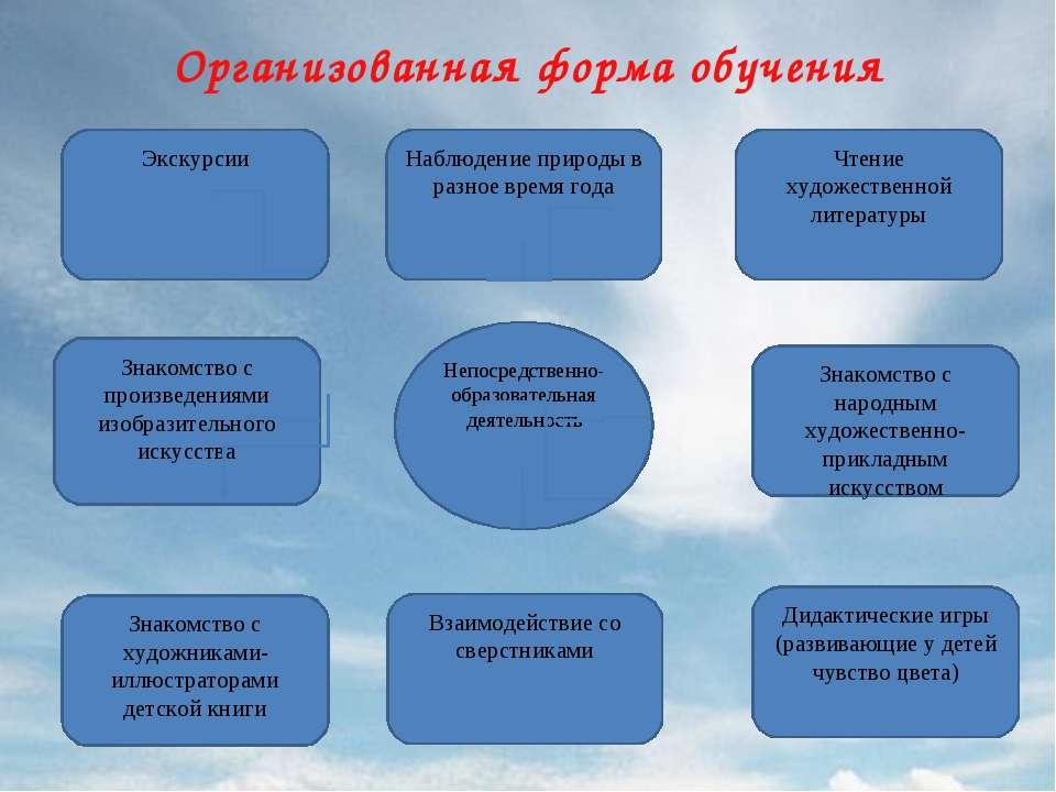 Организованная форма обучения Непосредственно- образовательная деятельность Д...