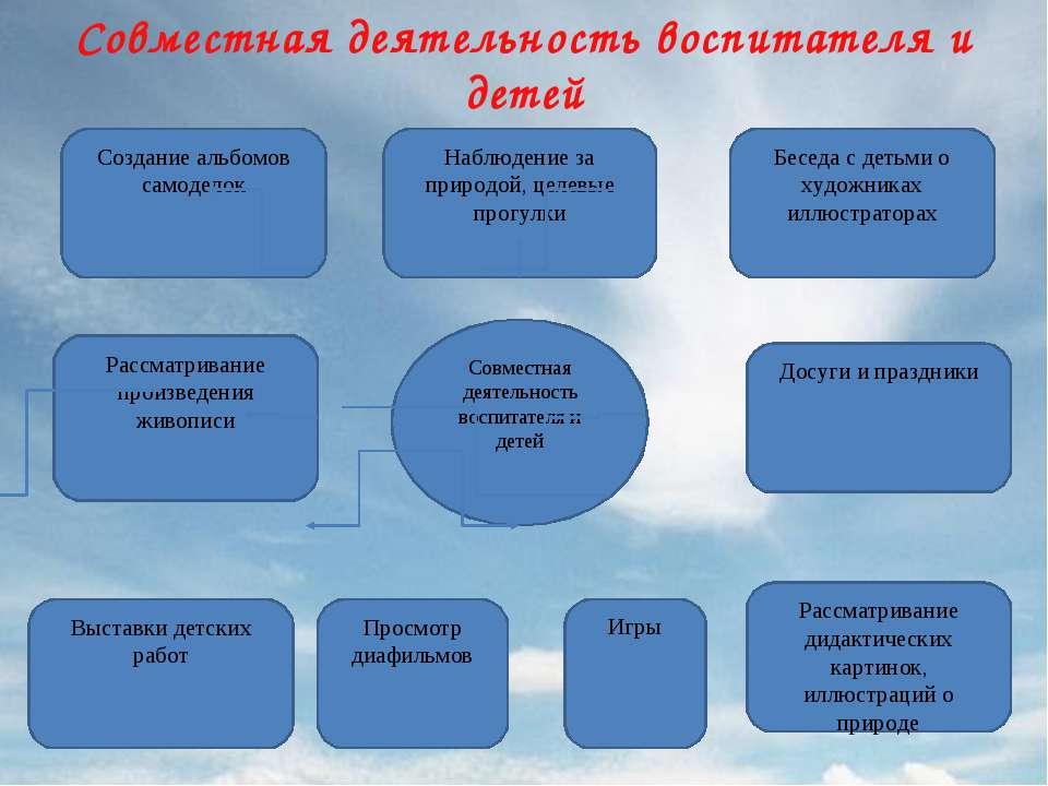 Совместная деятельность воспитателя и детей Совместная деятельность воспитате...