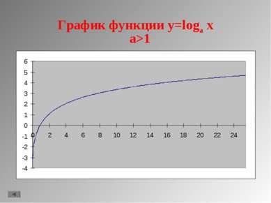 График функции y=loga x a>1
