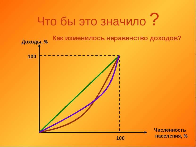 Что бы это значило ? Доходы, % Численность населения, % 100 100 Как изменилос...