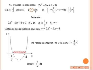 А2. Решите неравенство Решение. D < 0 => график функции с осью абсцисс не пер...