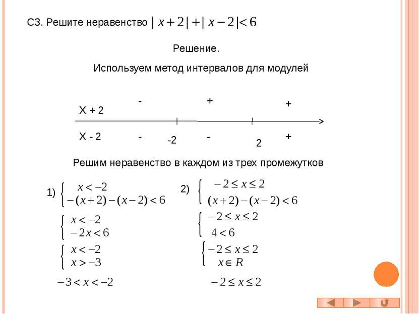 С4. Решите неравенство Решение. Построим графики функций и y = f (x) y = f (x...