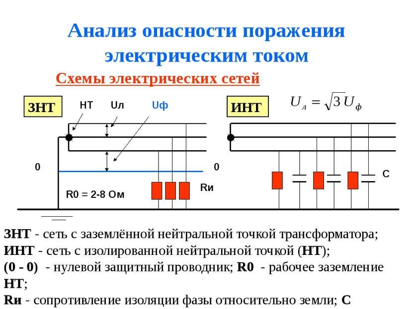 Анализ опасности поражения электрическим током Схемы электрических сетей ЗНТ ...