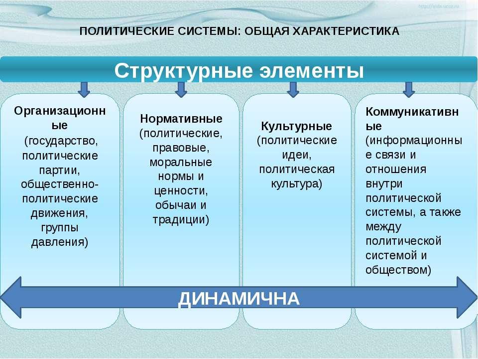 ПОЛИТИЧЕСКИЕ СИСТЕМЫ: ОБЩАЯ ХАРАКТЕРИСТИКА Организационные (государство, поли...