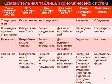 Сравнительная таблица экономических систем * Типы экономи-ческих систем Что п...