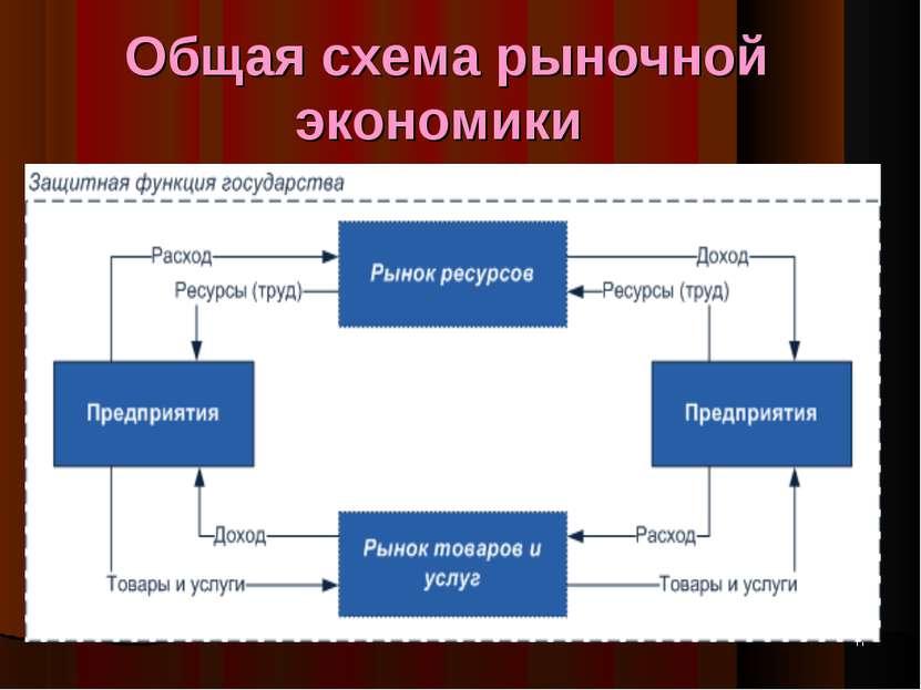 Общая схема рыночной экономики *
