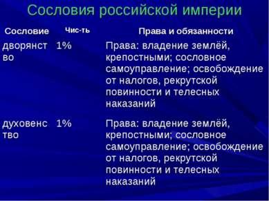 Сословия российской империи Сословие Чис-ть Права и обязанности дворянство 1%...